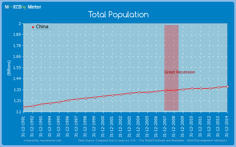Total Population of China