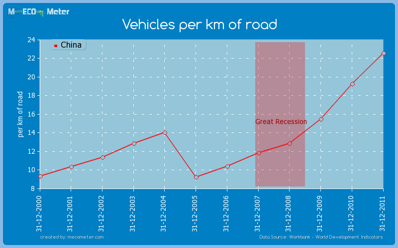 Vehicles per km of road of China
