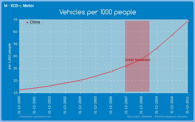 Vehicles per 1000 people of China