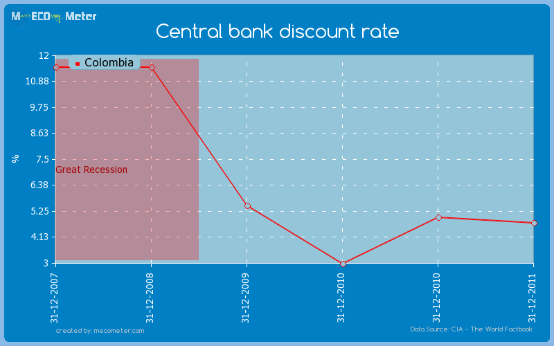 Central bank discount rate of Colombia