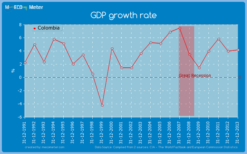 GDP growth rate of Colombia