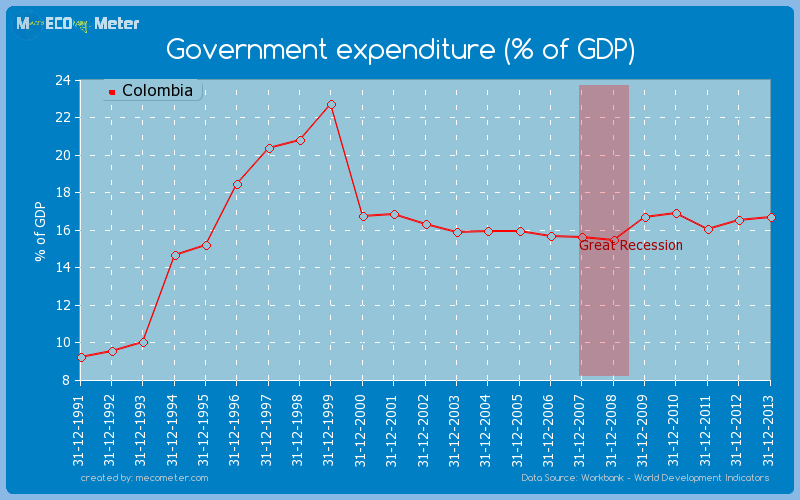 Government expenditure (% of GDP) of Colombia