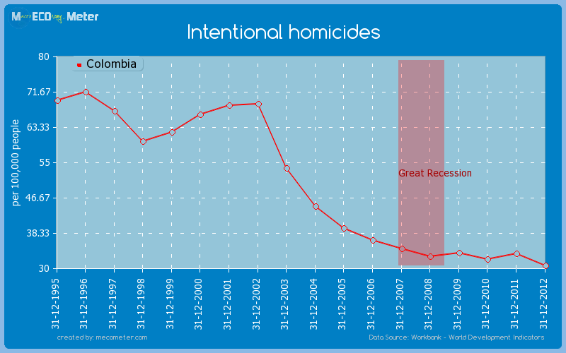 Intentional homicides of Colombia