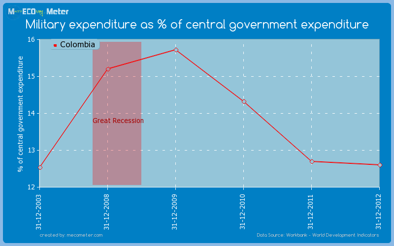 Military expenditure as % of central government expenditure of Colombia