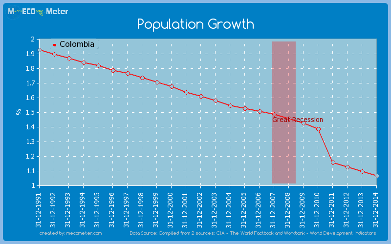 Population Growth of Colombia
