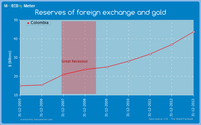 Reserves of foreign exchange and gold of Colombia