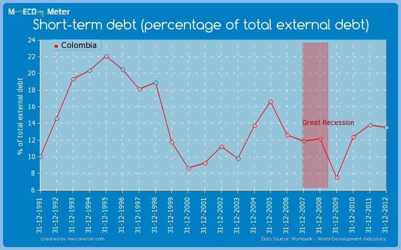 Short-term debt (percentage of total external debt) of Colombia