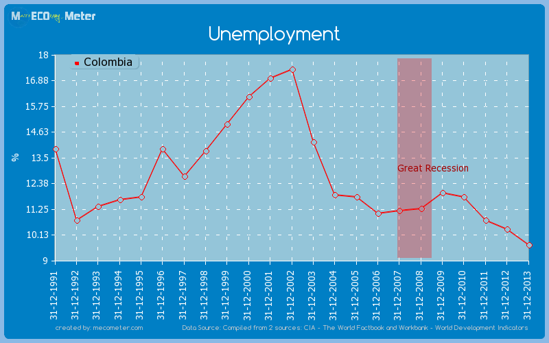 Unemployment of Colombia