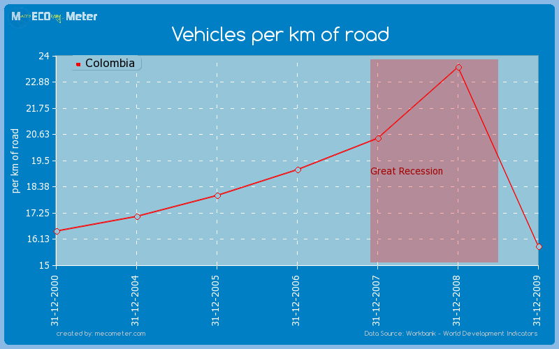 Vehicles per km of road of Colombia