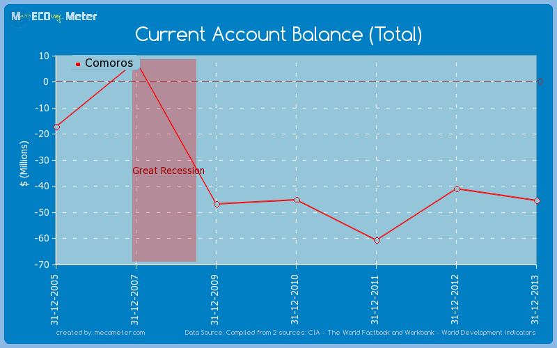Current Account Balance (Total) of Comoros