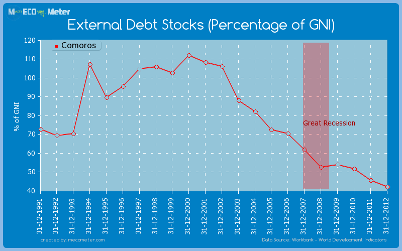 External Debt Stocks (Percentage of GNI) of Comoros