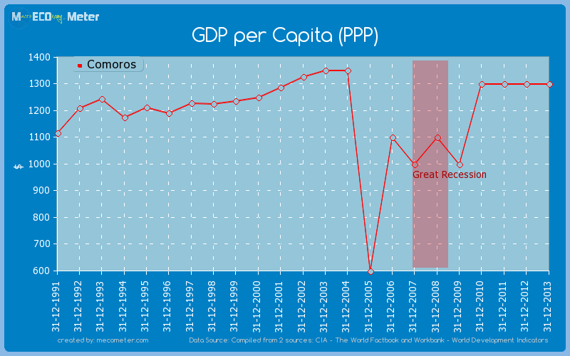 GDP per Capita (PPP) of Comoros