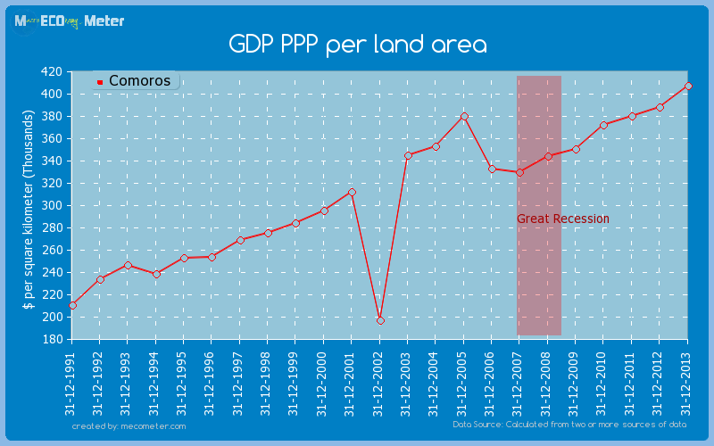 GDP PPP per land area of Comoros