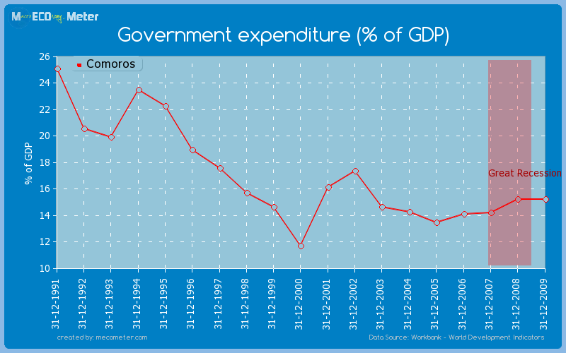 Government expenditure (% of GDP) of Comoros