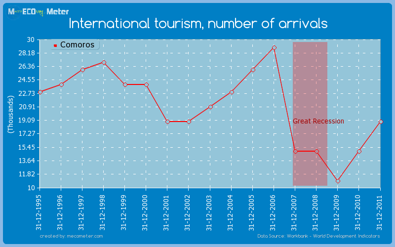 International tourism, number of arrivals of Comoros