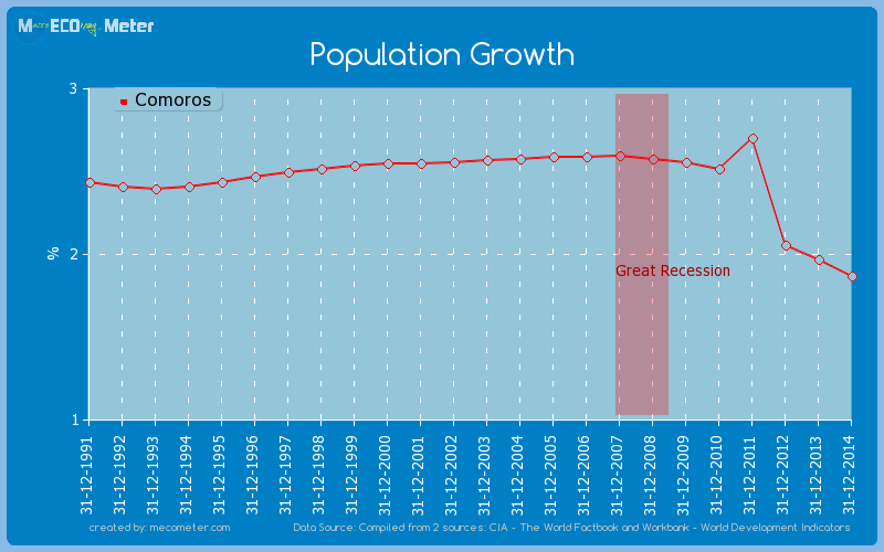 Population Growth of Comoros