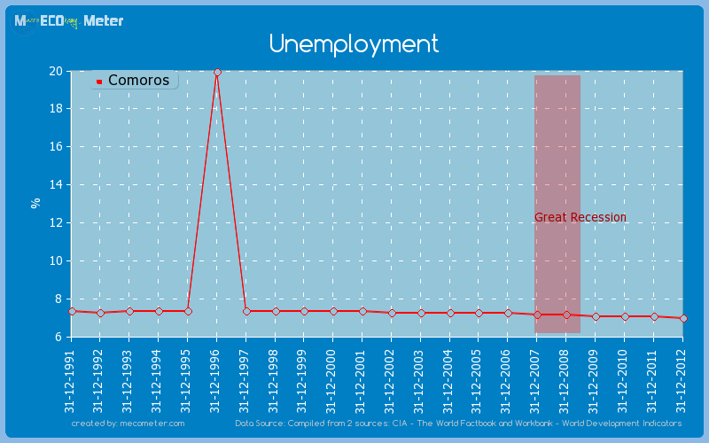 Unemployment of Comoros