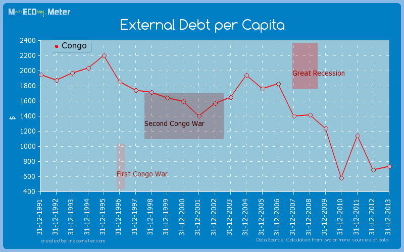 External Debt per Capita of Congo