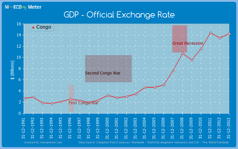 GDP - Official Exchange Rate of Congo