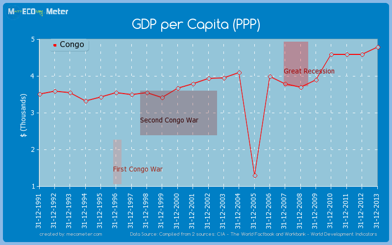 GDP per Capita (PPP) of Congo