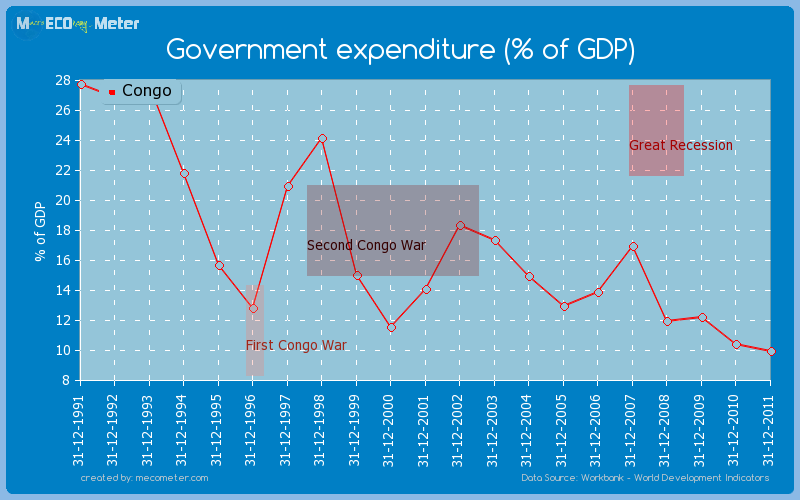 Government expenditure (% of GDP) of Congo