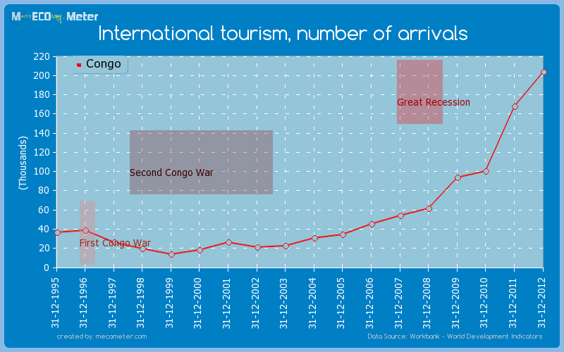 International tourism, number of arrivals of Congo