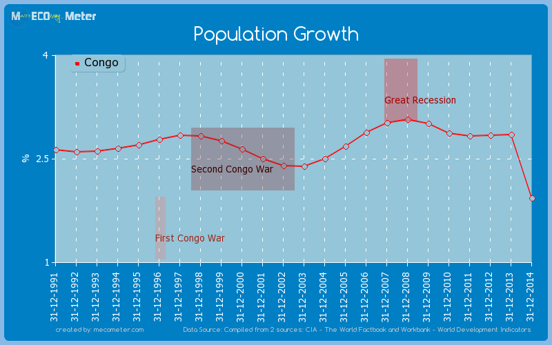 Population Growth of Congo