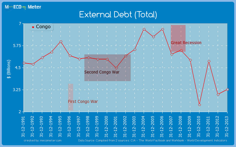 External Debt (Total) of Congo