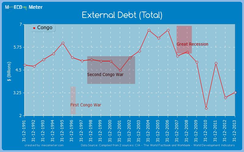 External Debt (Total) of Congo