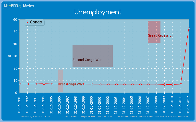 Unemployment of Congo