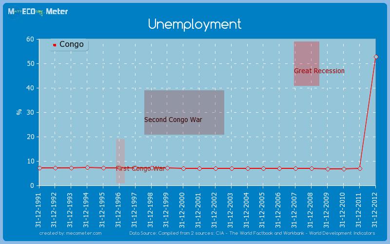 Unemployment of Congo