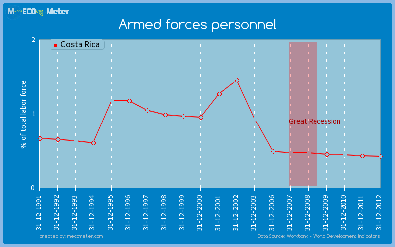 Armed forces personnel of Costa Rica