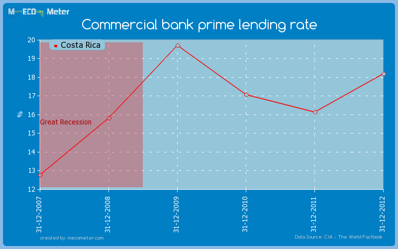 Commercial bank prime lending rate of Costa Rica