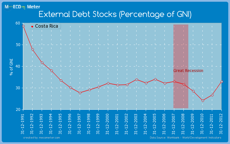 External Debt Stocks (Percentage of GNI) of Costa Rica