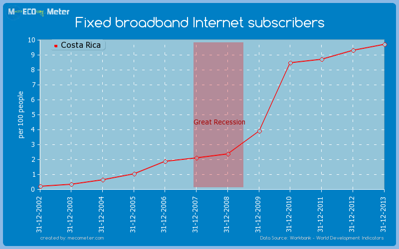 Fixed broadband Internet subscribers of Costa Rica