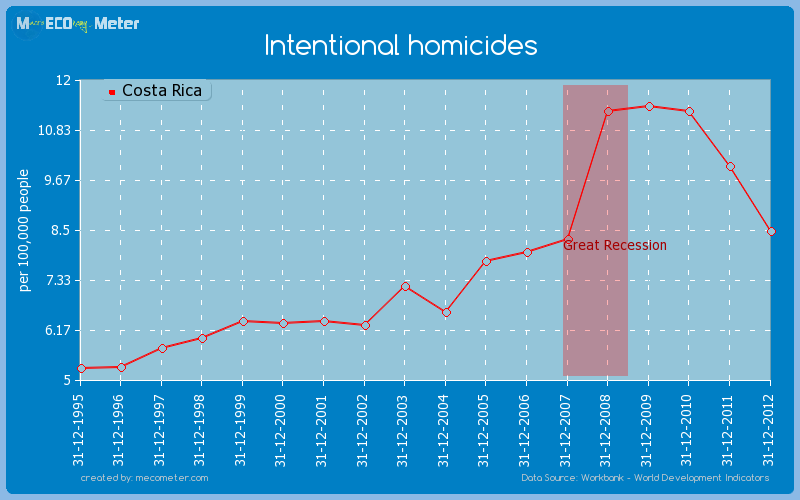 Intentional homicides of Costa Rica