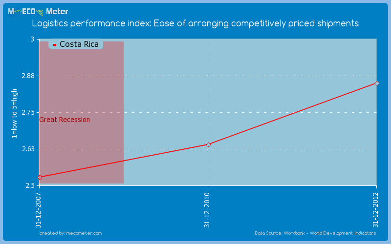 Logistics performance index: Ease of arranging competitively priced shipments of Costa Rica