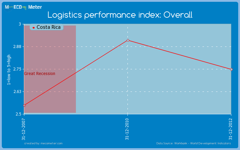 Logistics performance index: Overall of Costa Rica