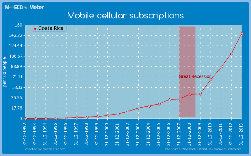 Mobile cellular subscriptions of Costa Rica