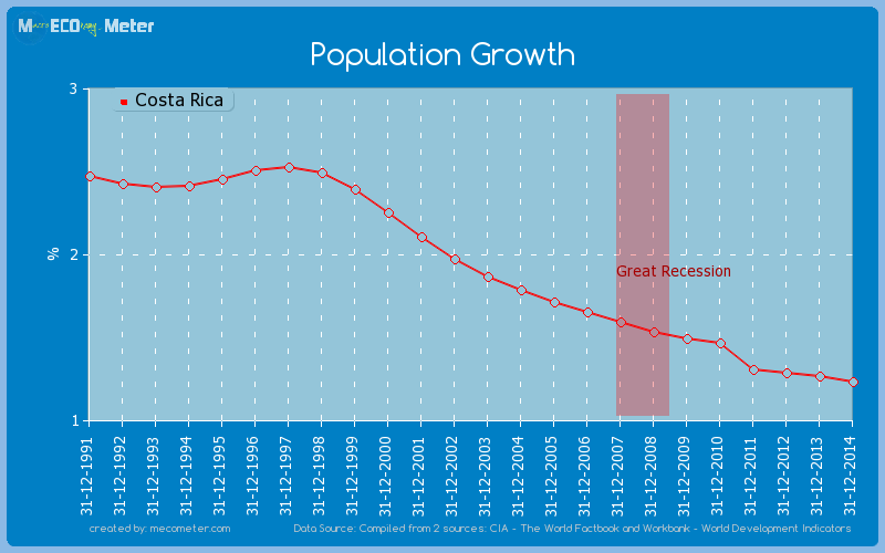Population Growth of Costa Rica