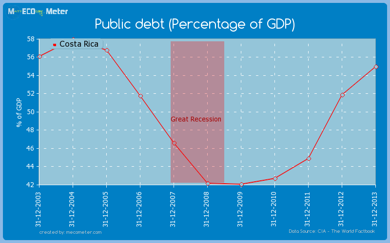 Public debt (Percentage of GDP) of Costa Rica
