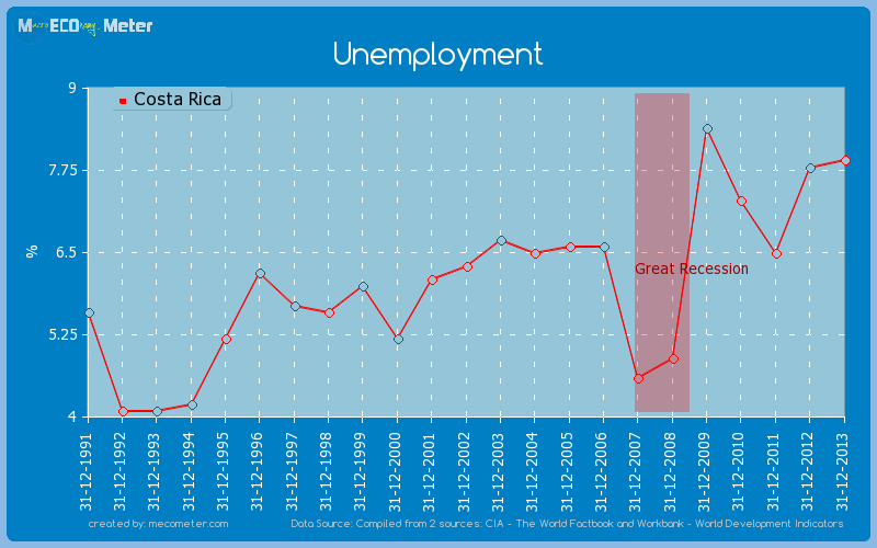 Unemployment of Costa Rica