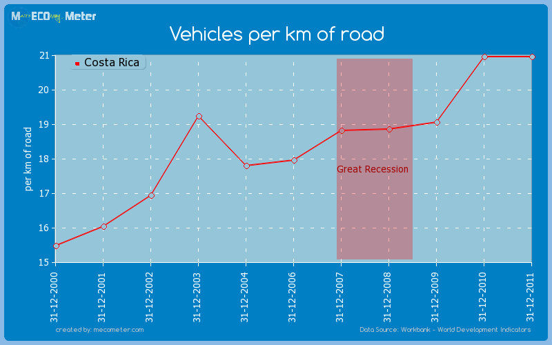 Vehicles per km of road of Costa Rica