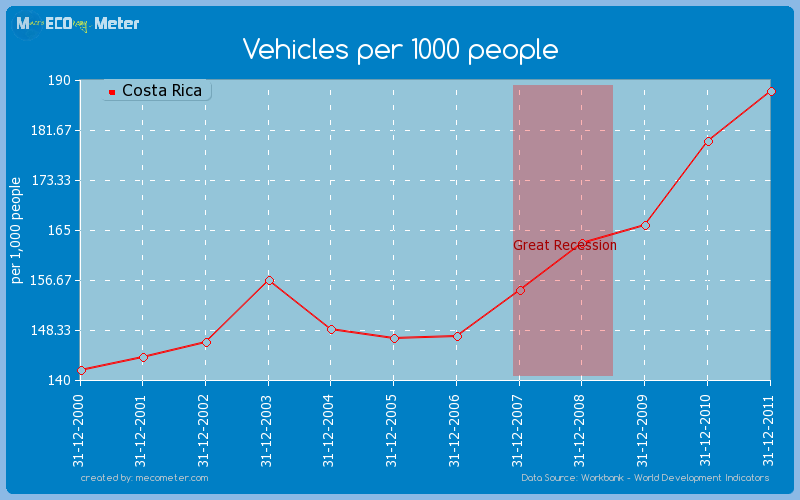 Vehicles per 1000 people of Costa Rica