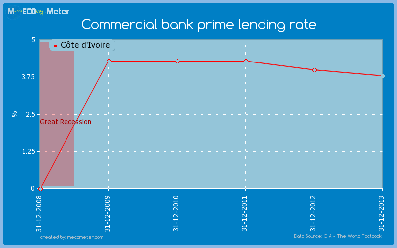 Commercial bank prime lending rate of C�te d'Ivoire