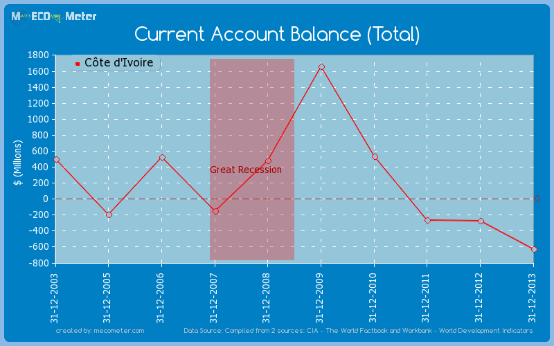Current Account Balance (Total) of C�te d'Ivoire