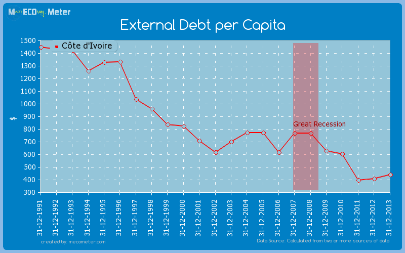 External Debt per Capita of C�te d'Ivoire