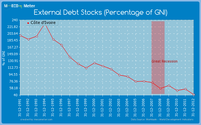 External Debt Stocks (Percentage of GNI) of C�te d'Ivoire