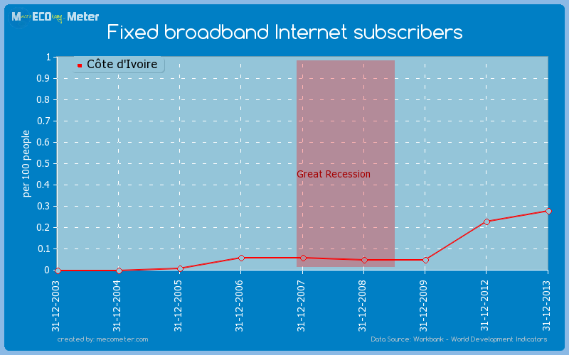 Fixed broadband Internet subscribers of C�te d'Ivoire