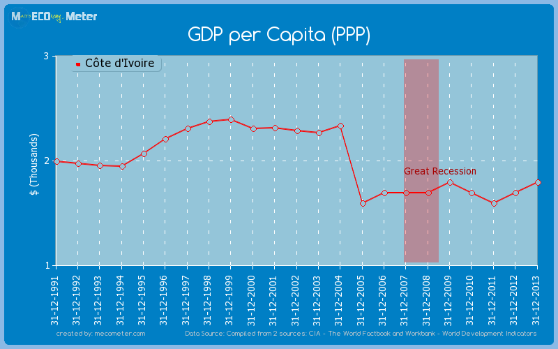 GDP per Capita (PPP) of C�te d'Ivoire